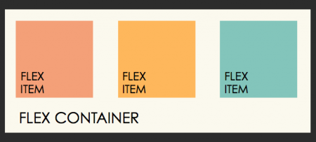 Setting a flex container